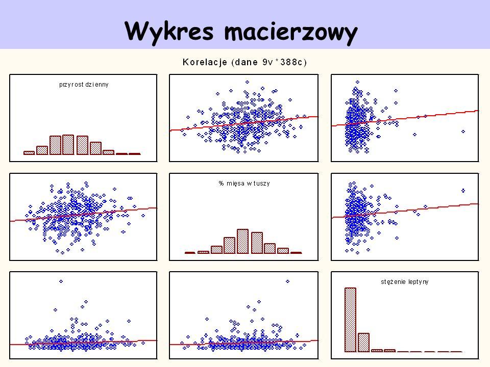 Wykres macierzowy