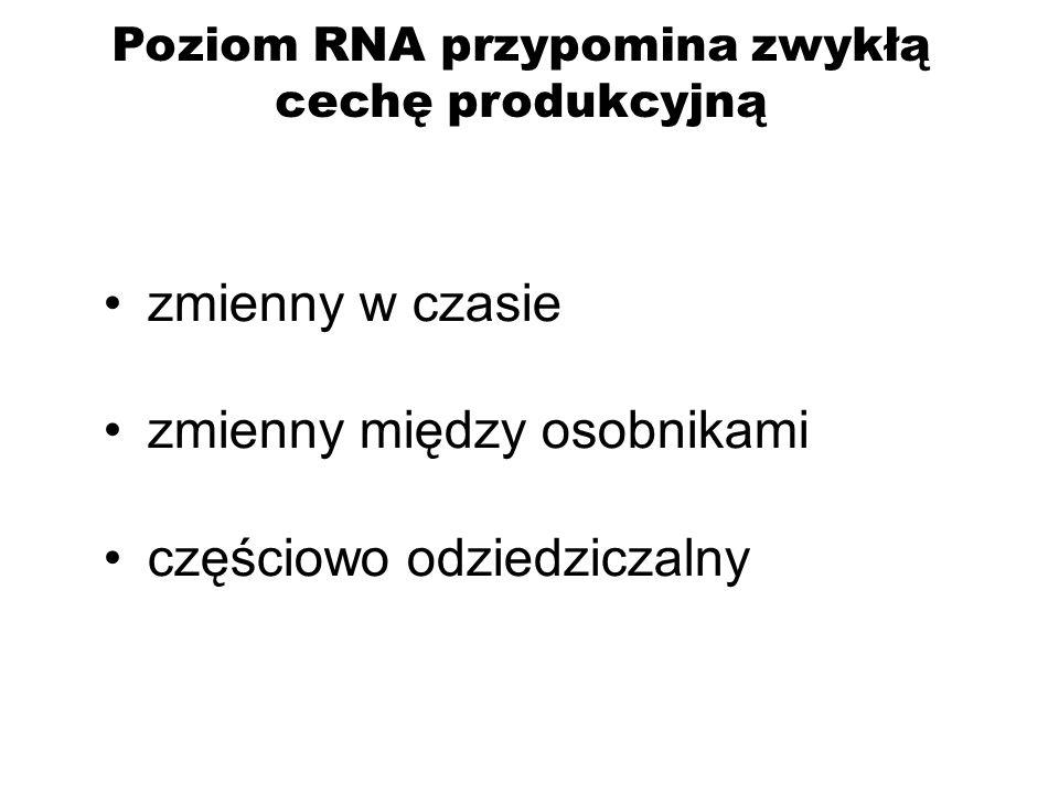 Poziom RNA przypomina zwykłą cechę produkcyjną