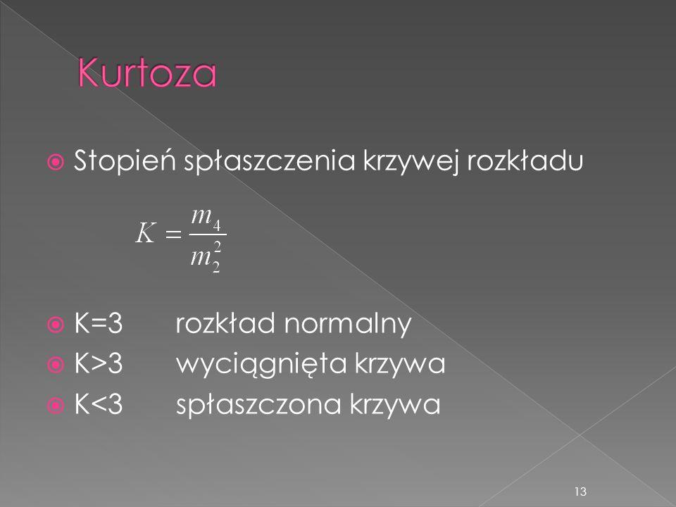 Kurtoza Stopień spłaszczenia krzywej rozkładu K=3 rozkład normalny