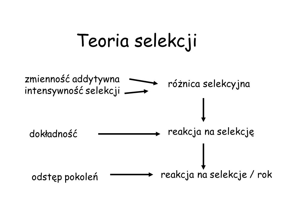 Teoria selekcji zmienność addytywna intensywność selekcji