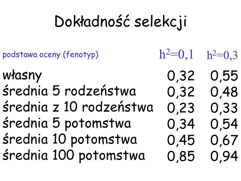 Dokładność selekcji h2=0,1 własny średnia 5 rodzeństwa
