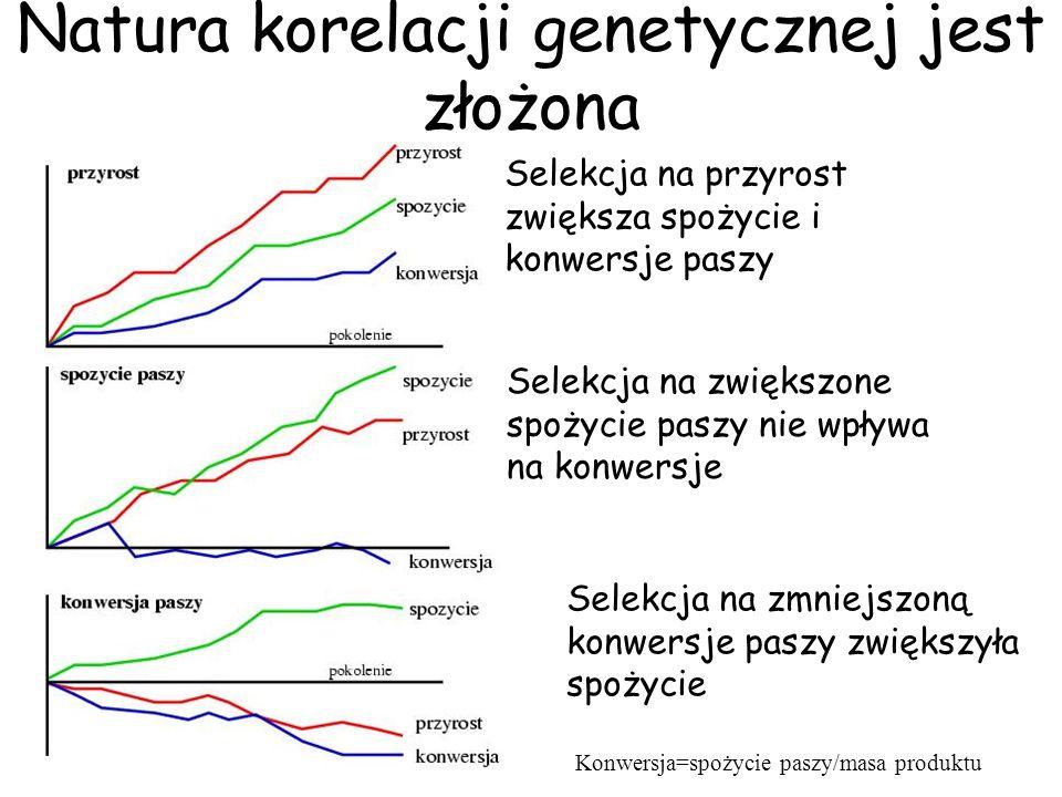 Natura korelacji genetycznej jest złożona