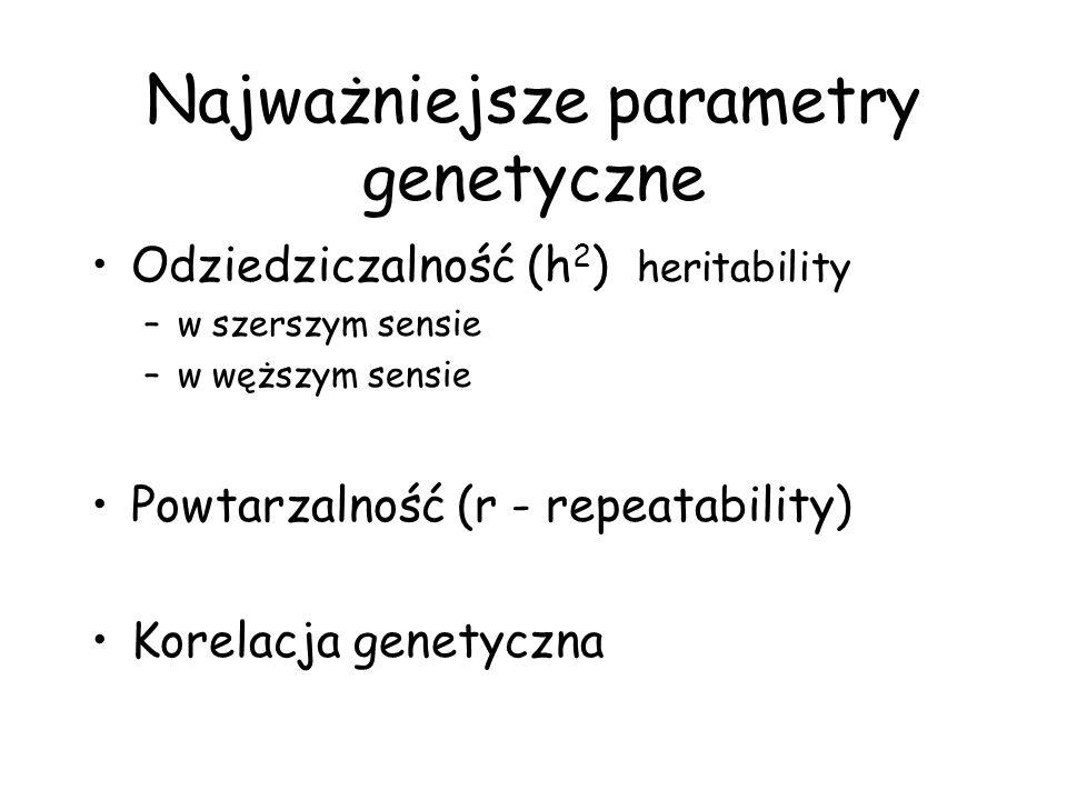 Najważniejsze parametry genetyczne