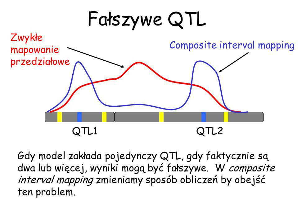 Fałszywe QTL Zwykłe mapowanie przedziałowe Composite interval mapping