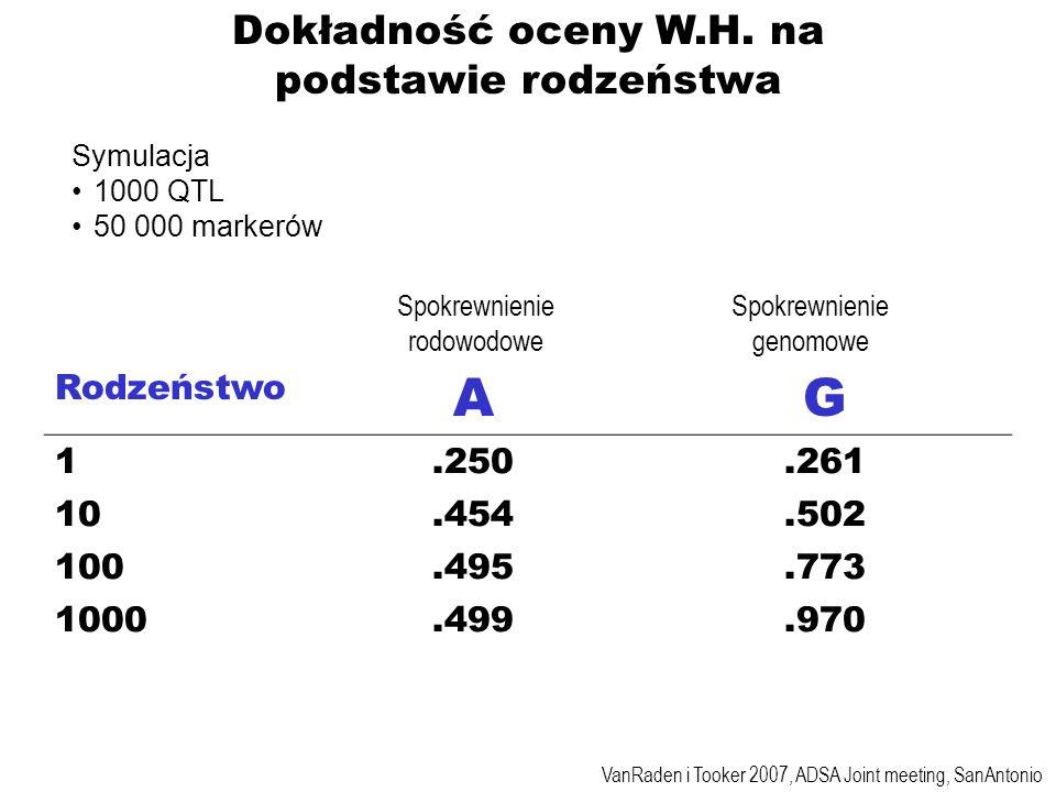 A G Dokładność oceny W.H. na podstawie rodzeństwa Rodzeństwo 1 .250