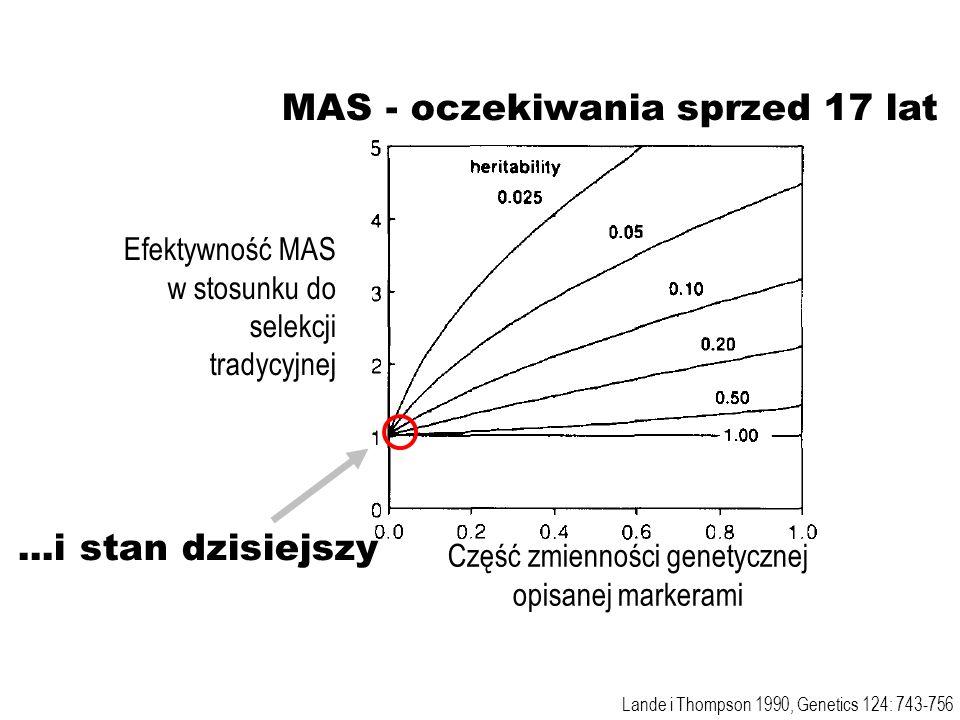 Część zmienności genetycznej opisanej markerami