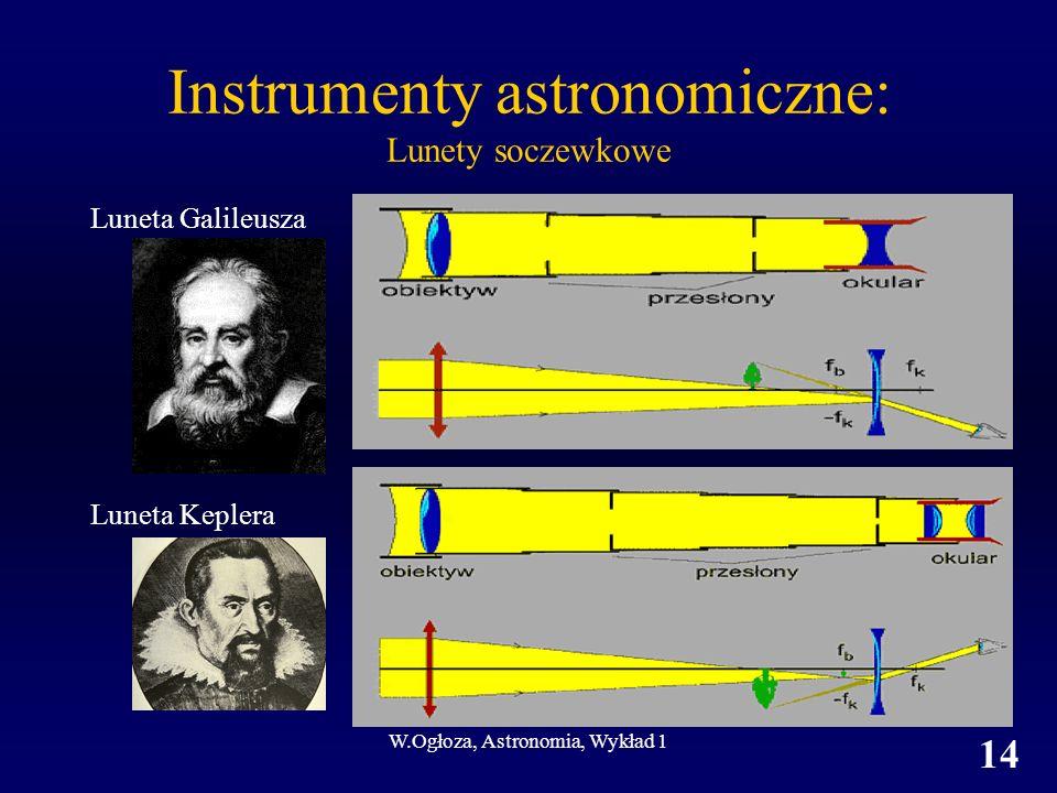 Instrumenty astronomiczne: Lunety soczewkowe