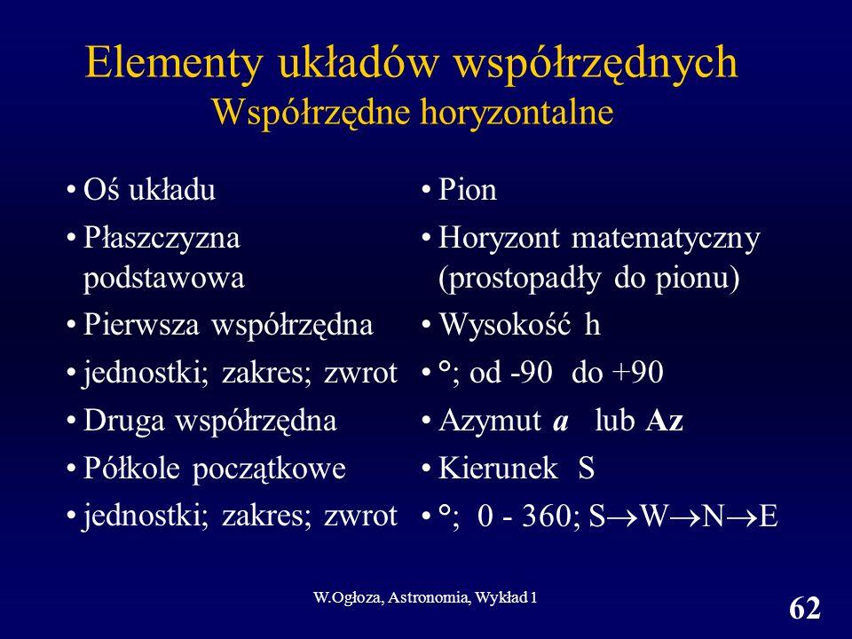 Elementy układów współrzędnych Współrzędne horyzontalne