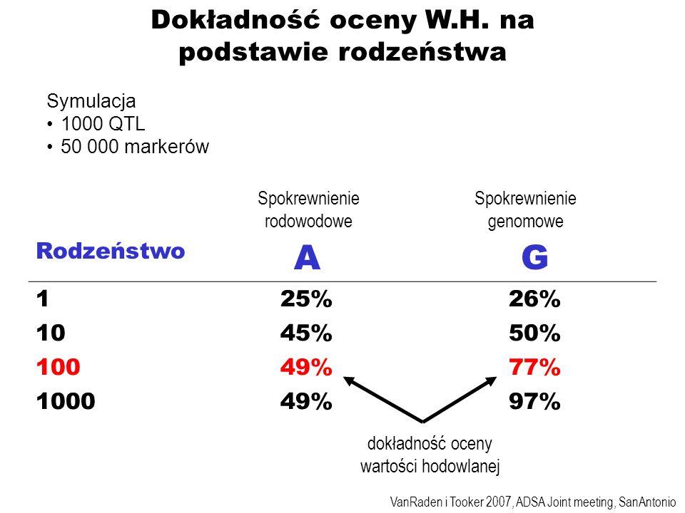 A G Dokładność oceny W.H. na podstawie rodzeństwa Rodzeństwo 1 25% 26%