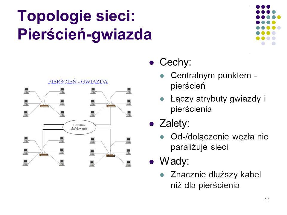 Topologie sieci: Pierścień-gwiazda