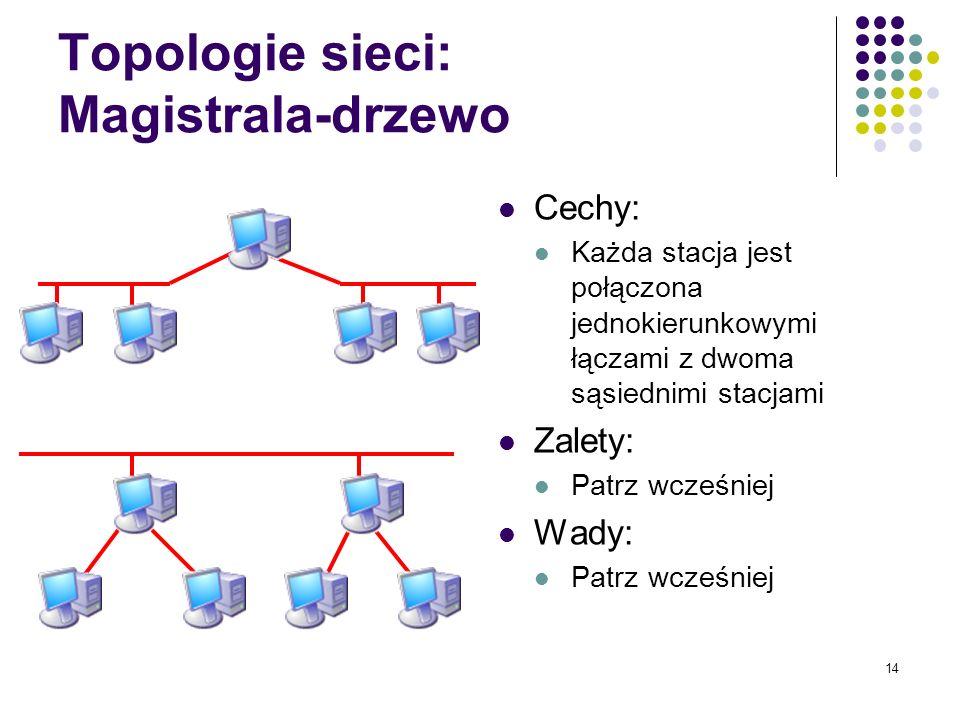 Topologie sieci: Magistrala-drzewo
