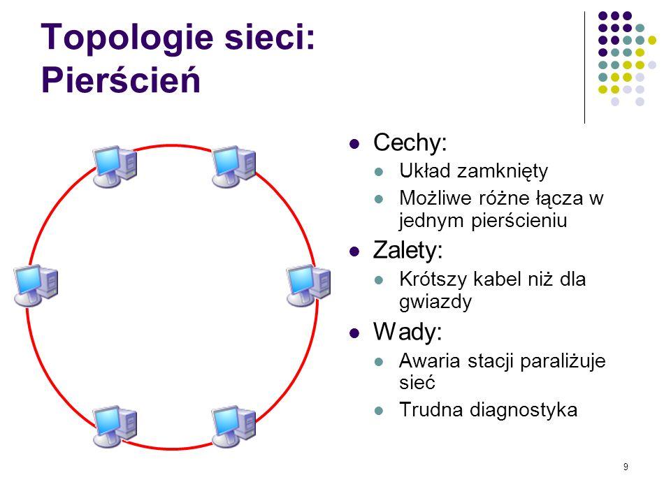 Topologie sieci: Pierścień