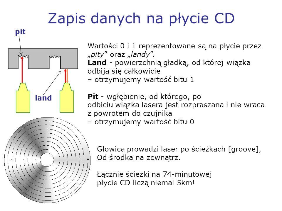 Zapis danych na płycie CD