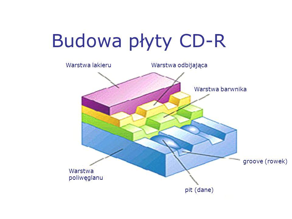 Budowa płyty CD-R Warstwa odbijająca Warstwa barwnika groove (rowek)
