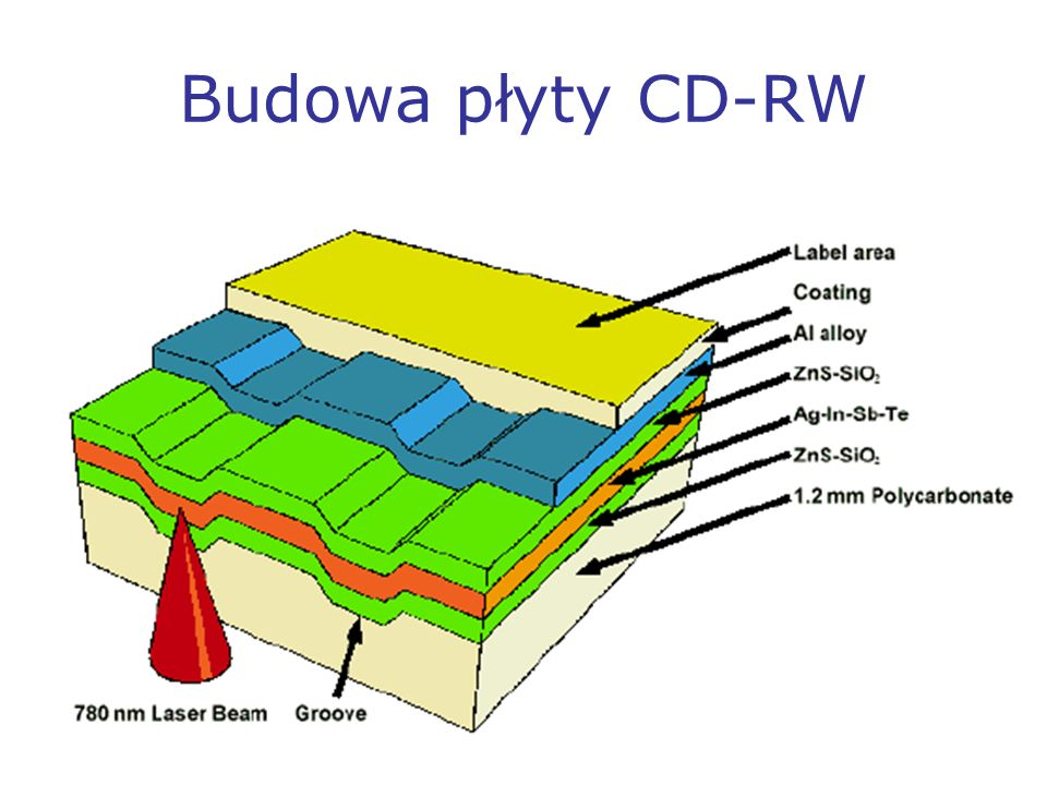 Budowa płyty CD-RW