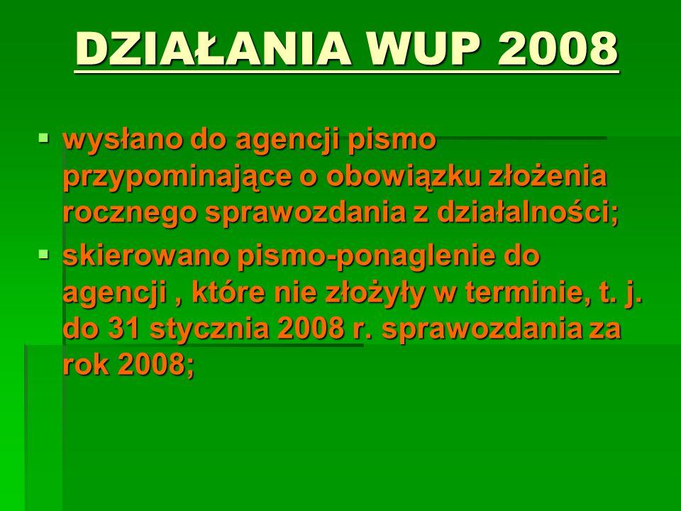 DZIAŁANIA WUP 2008wysłano do agencji pismo przypominające o obowiązku złożenia rocznego sprawozdania z działalności;