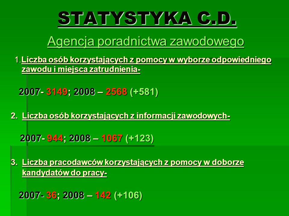 Agencja poradnictwa zawodowego