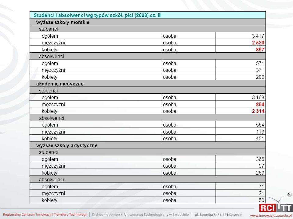 Studenci i absolwenci wg typów szkół, płci (2008) cz. III