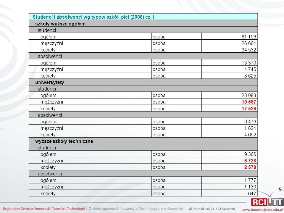 Studenci i absolwenci wg typów szkół, płci (2008) cz. I