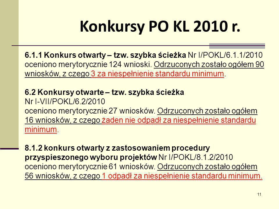 Konkursy PO KL 2010 r. 6.1.1 Konkurs otwarty – tzw. szybka ścieżka Nr I/POKL/6.1.1/2010.