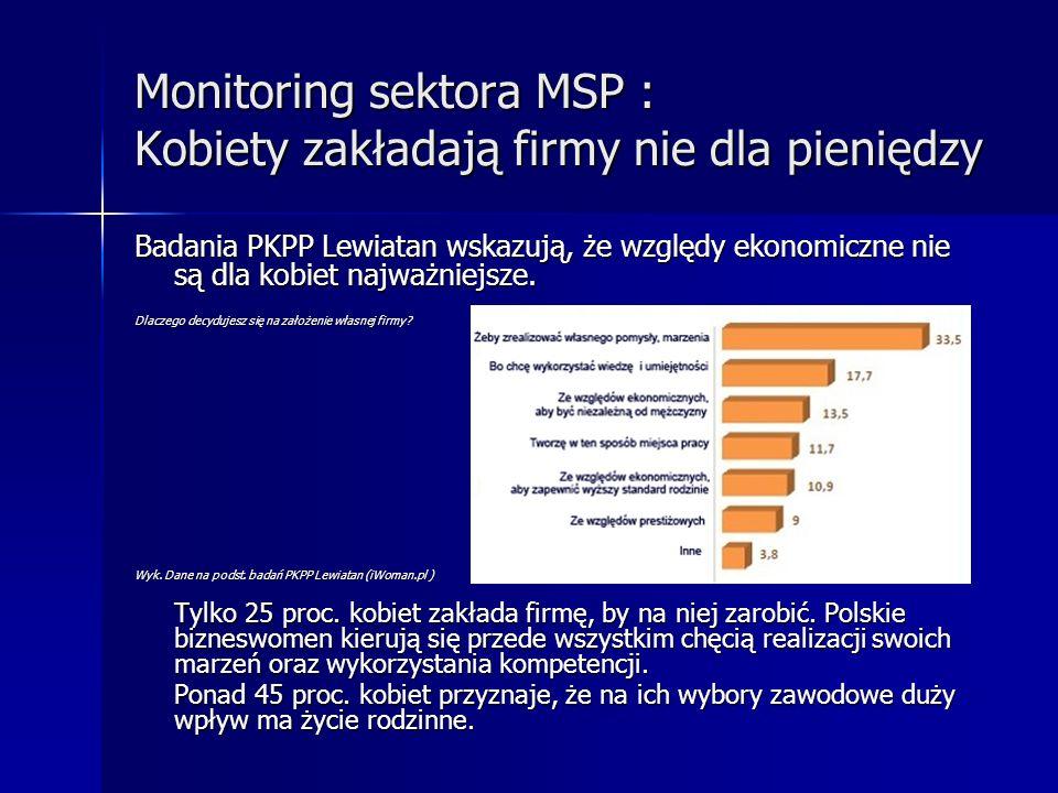 Monitoring sektora MSP : Kobiety zakładają firmy nie dla pieniędzy