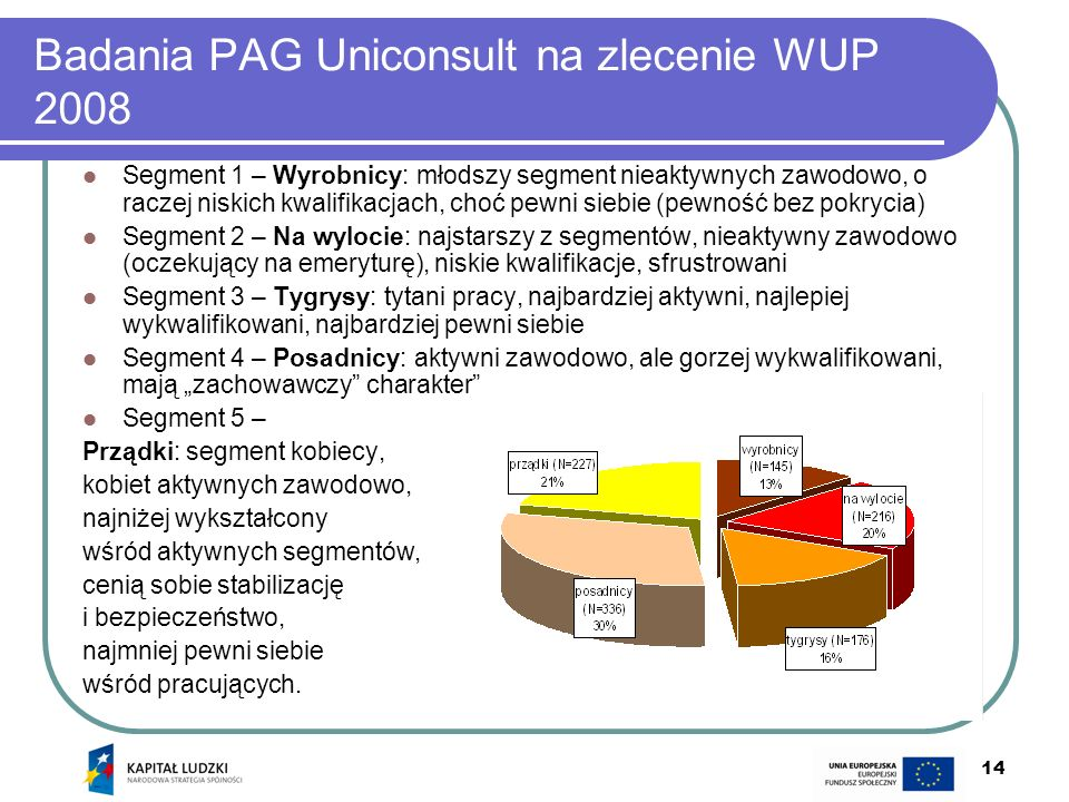 Badania PAG Uniconsult na zlecenie WUP 2008