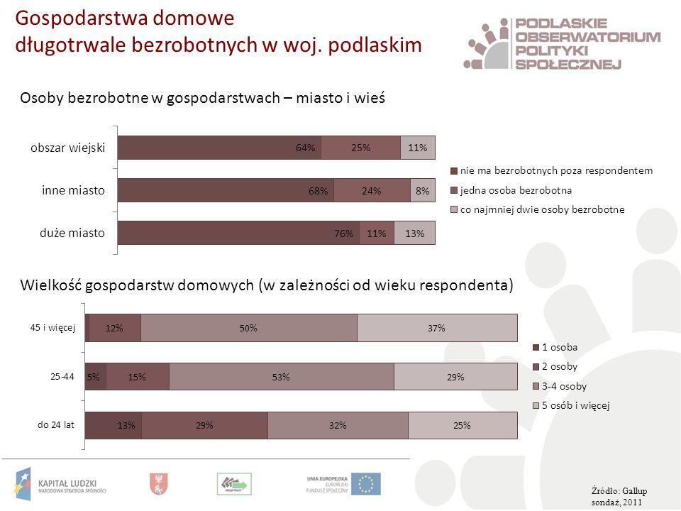 Gospodarstwa domowe długotrwale bezrobotnych w woj. podlaskim