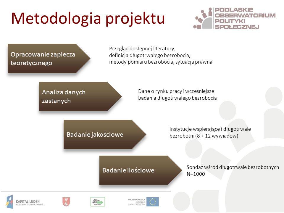 Metodologia projektu Opracowanie zaplecza teoretycznego