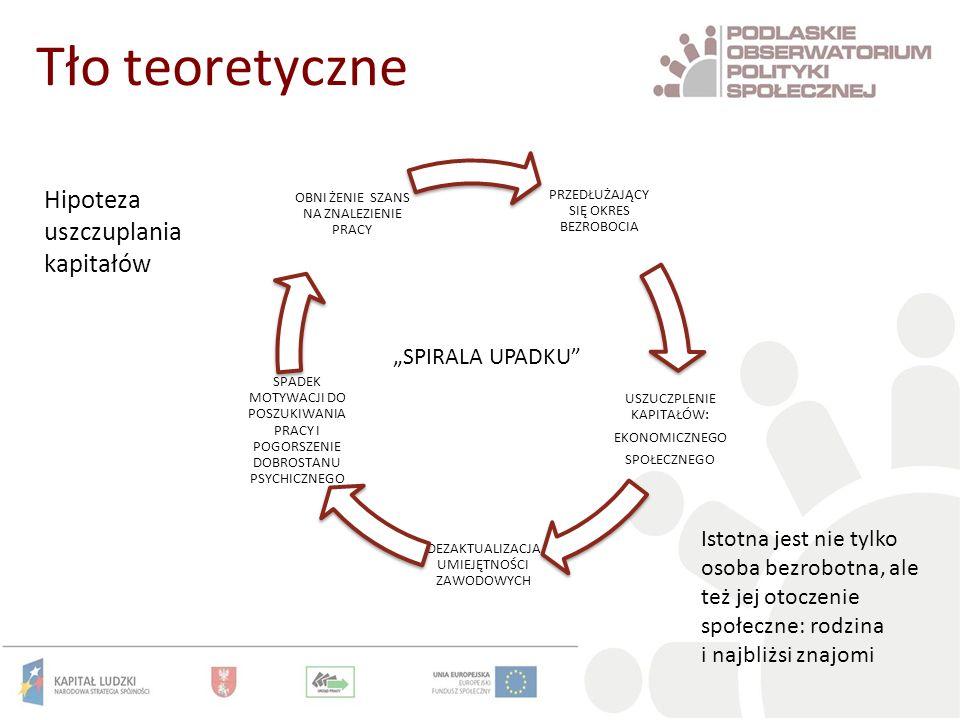 """Tło teoretyczne Hipoteza uszczuplania kapitałów """"SPIRALA UPADKU"""