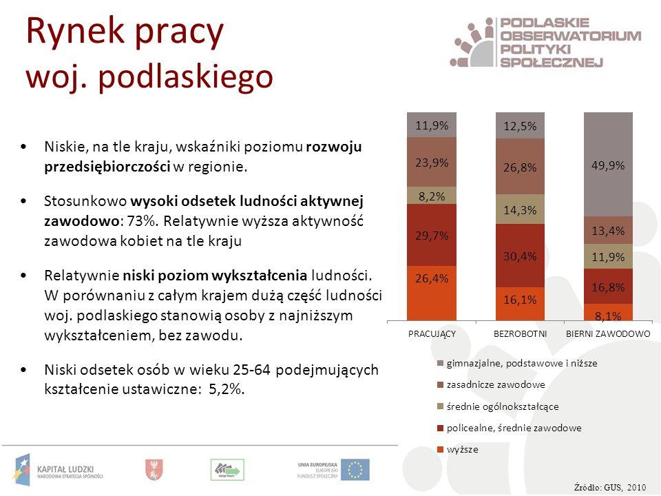 Rynek pracy woj. podlaskiego