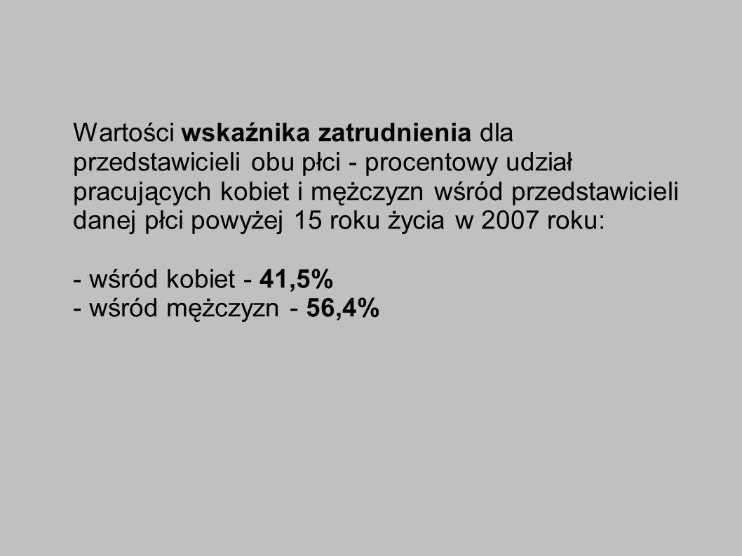 Wartości wskaźnika zatrudnienia dla przedstawicieli obu płci - procentowy udział pracujących kobiet i mężczyzn wśród przedstawicieli danej płci powyżej 15 roku życia w 2007 roku: