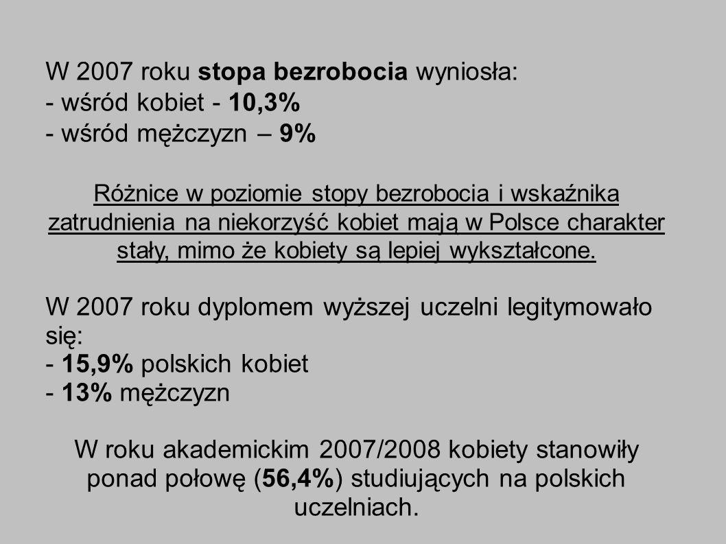 W 2007 roku stopa bezrobocia wyniosła: - wśród kobiet - 10,3%