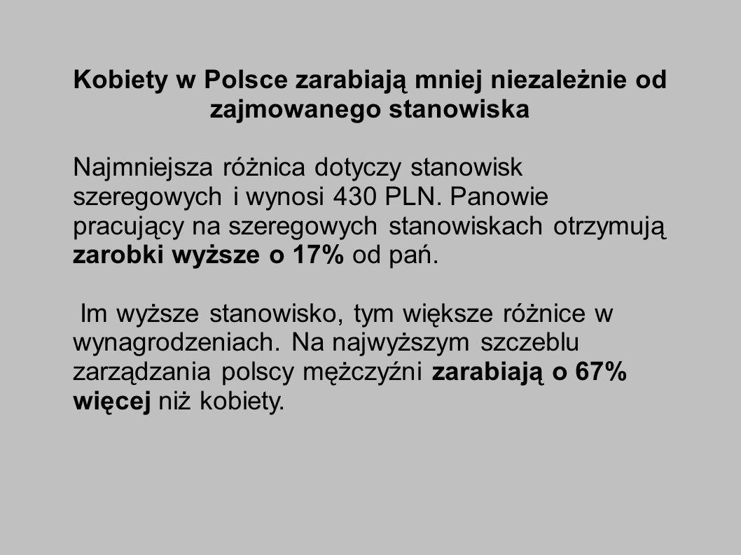 Kobiety w Polsce zarabiają mniej niezależnie od zajmowanego stanowiska