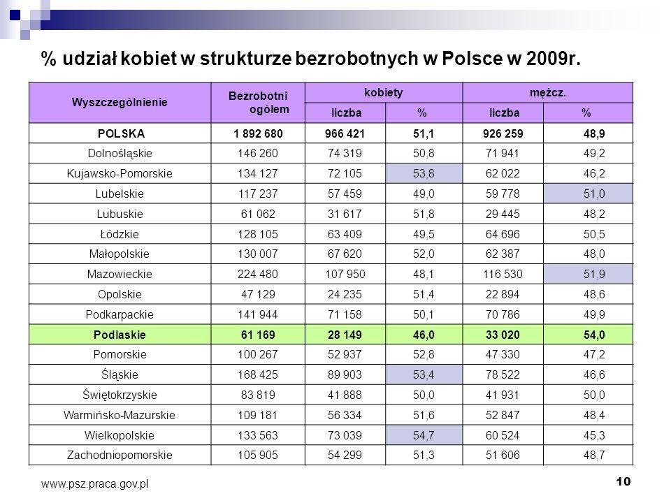 % udział kobiet w strukturze bezrobotnych w Polsce w 2009r.