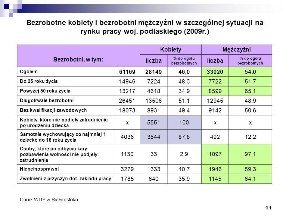 % do ogółu bezrobotnych