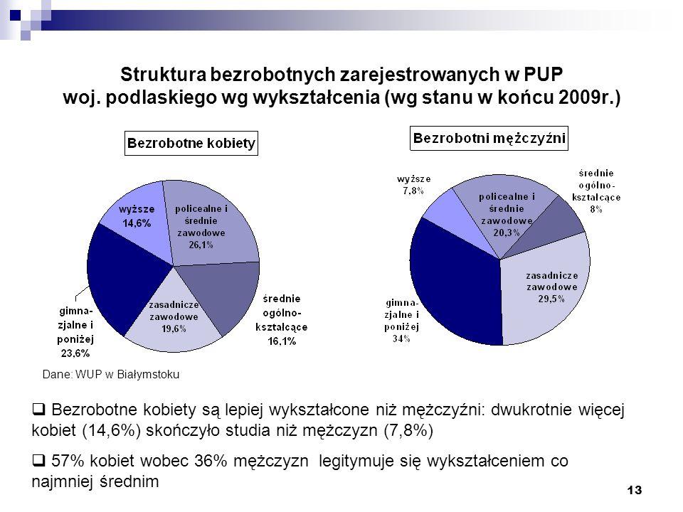 Struktura bezrobotnych zarejestrowanych w PUP woj