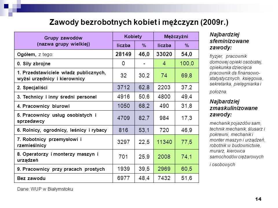 Zawody bezrobotnych kobiet i mężczyzn (2009r.)