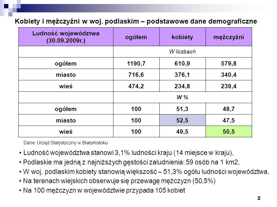 Kobiety i mężczyźni w woj. podlaskim – podstawowe dane demograficzne