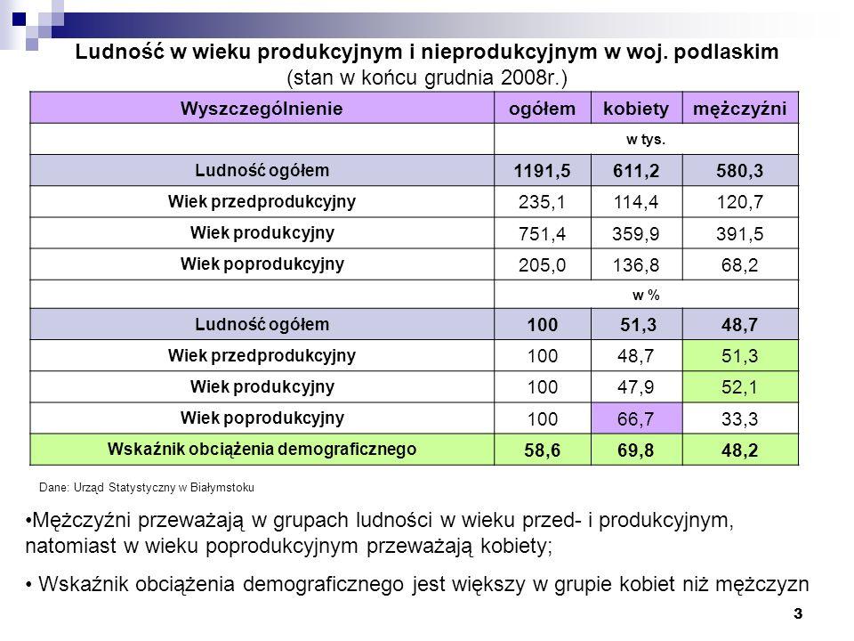 Wiek przedprodukcyjny Wskaźnik obciążenia demograficznego