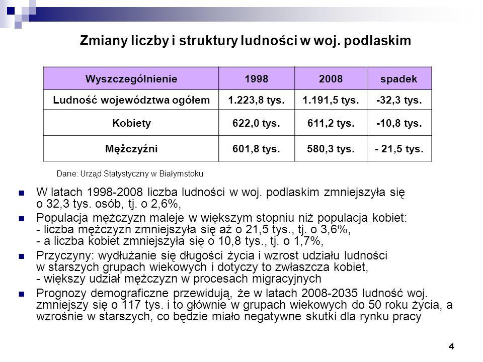 Zmiany liczby i struktury ludności w woj. podlaskim