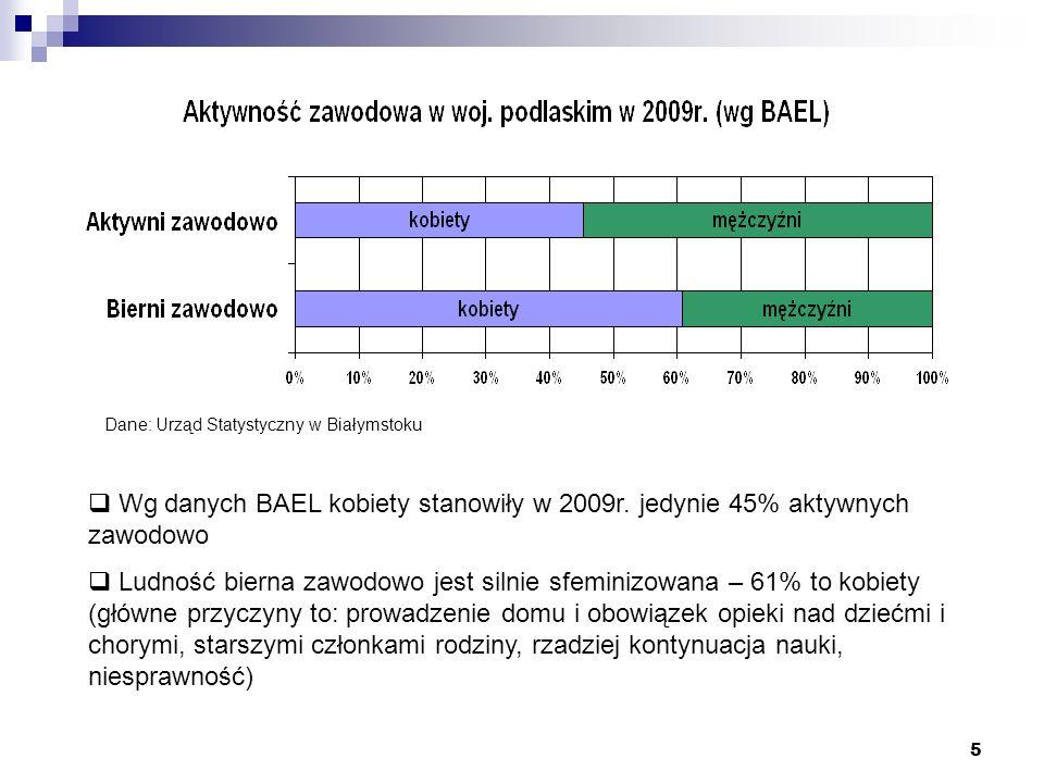 Dane: Urząd Statystyczny w Białymstoku