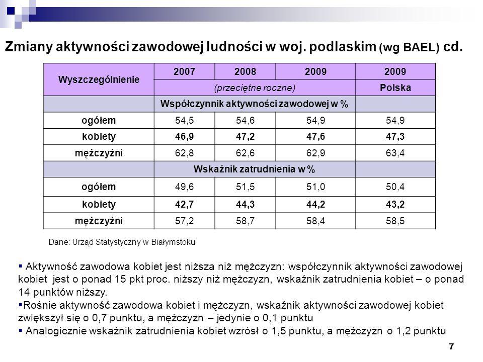 Zmiany aktywności zawodowej ludności w woj. podlaskim (wg BAEL) cd.