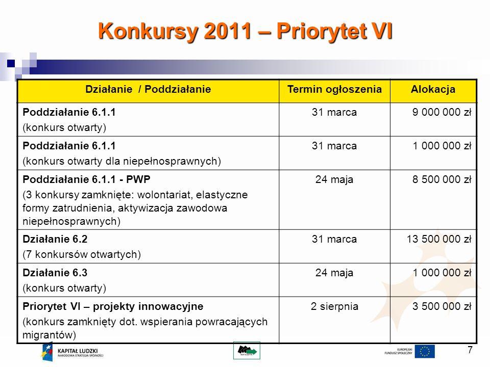 Konkursy 2011 – Priorytet VI