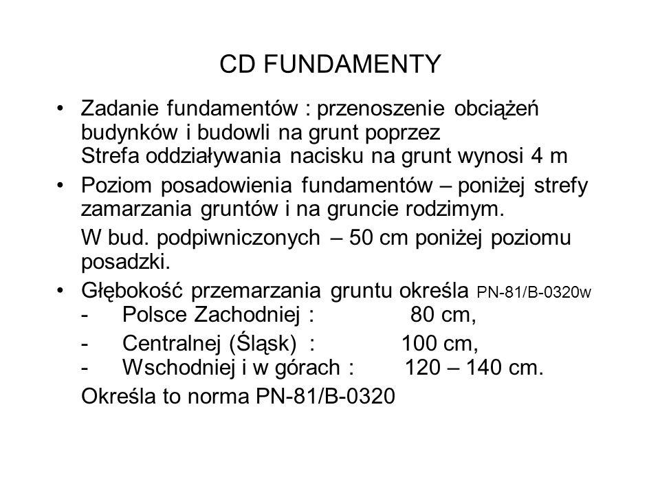 CD FUNDAMENTY Zadanie fundamentów : przenoszenie obciążeń budynków i budowli na grunt poprzez Strefa oddziaływania nacisku na grunt wynosi 4 m.