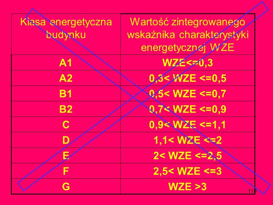 Klasa energetyczna budynku