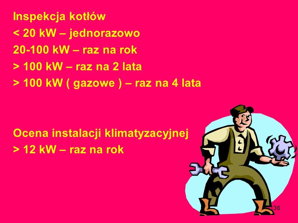 Inspekcja kotłów< 20 kW – jednorazowo. 20-100 kW – raz na rok. > 100 kW – raz na 2 lata. > 100 kW ( gazowe ) – raz na 4 lata.