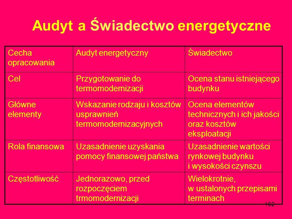 Audyt a Świadectwo energetyczne