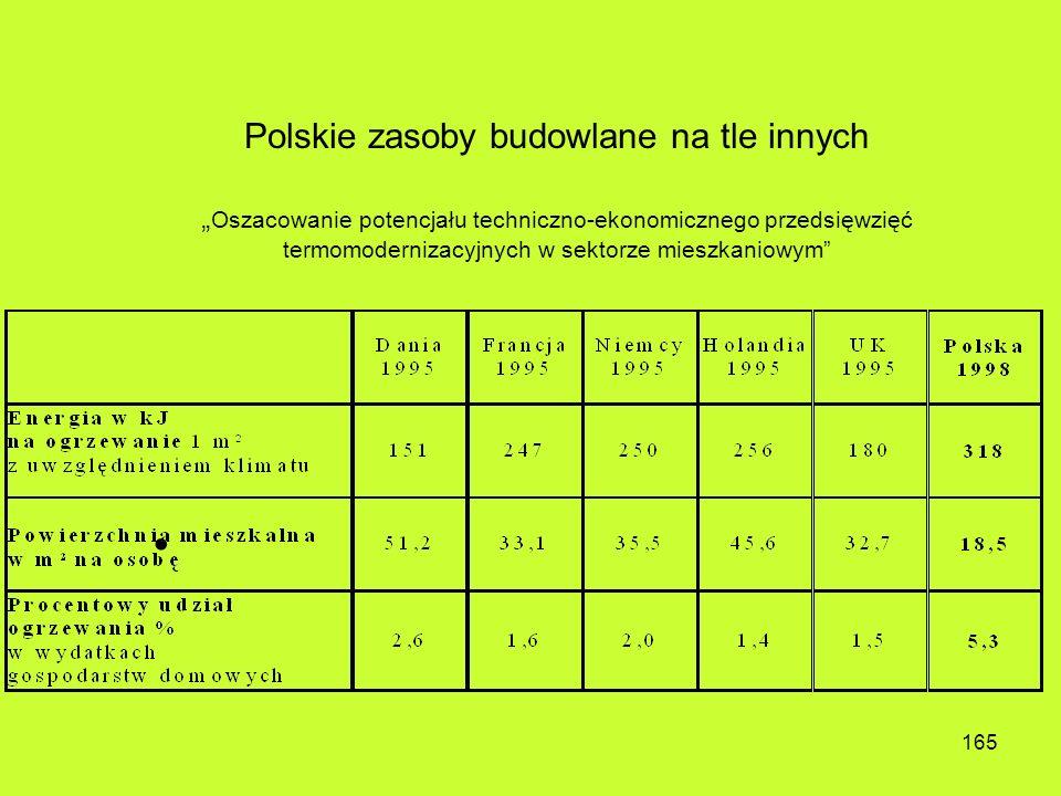 """Polskie zasoby budowlane na tle innych """"Oszacowanie potencjału techniczno-ekonomicznego przedsięwzięć termomodernizacyjnych w sektorze mieszkaniowym"""