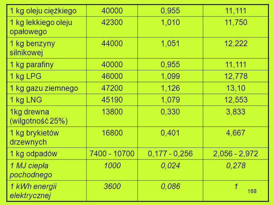 1 kg oleju ciężkiego 40000. 0,955. 11,111. 1 kg lekkiego oleju opałowego. 42300. 1,010. 11,750.