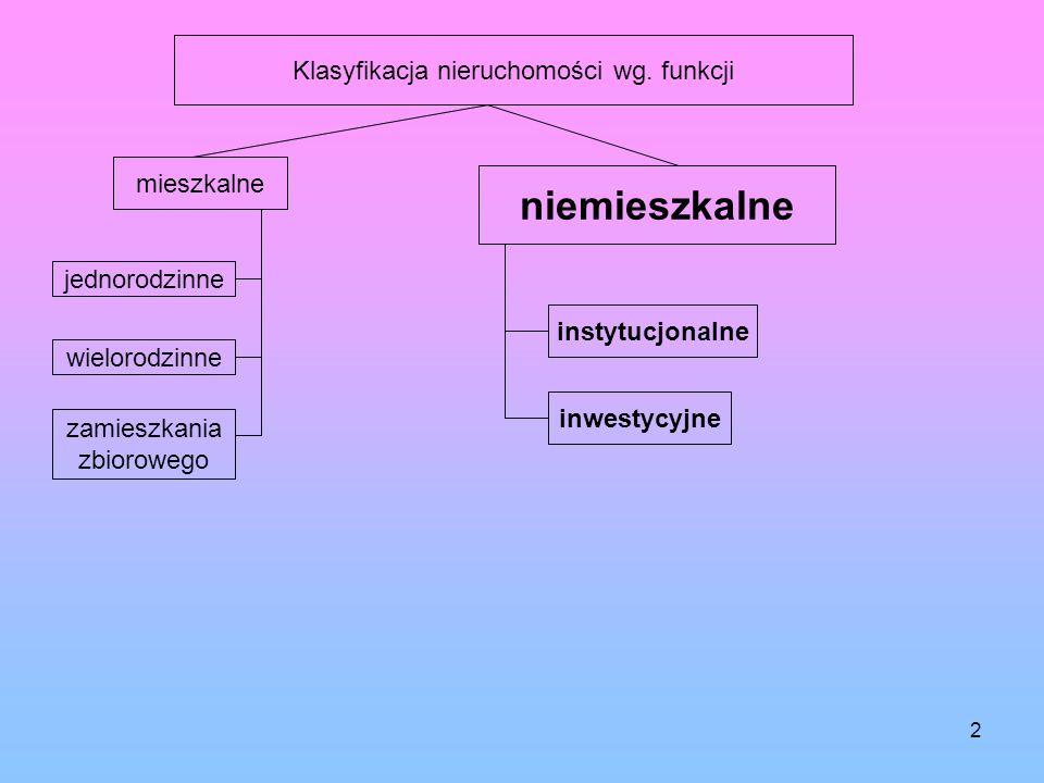 Klasyfikacja nieruchomości wg. funkcji